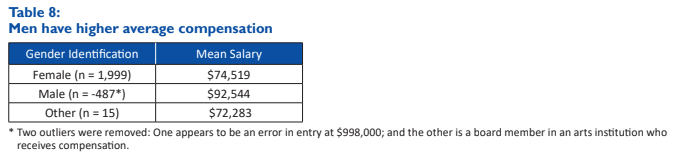 Fundraisers Compensation in the U.S