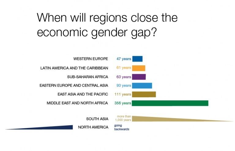 Source:  Global Gender Gap Report, World Economic Forum