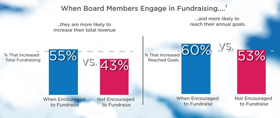 Source:  NonProfit Hub,  Is My Board of Directors Fundraising Enough? How to Engage Your Board [INFOGRAPHIC] -  03/25/19