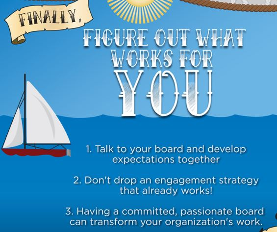 Source:  NonProfit Hub,  Is My Board of Directors Fundraising Enough? How to Engage Your Board