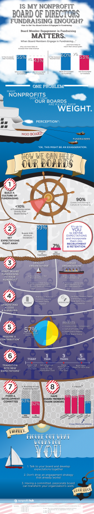 Nonprofit Hub  developed this fun and informative infographic, which we have placed snippets of throughout today's post.