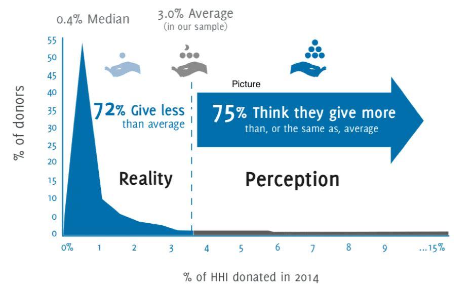Philanthropic Fantasies