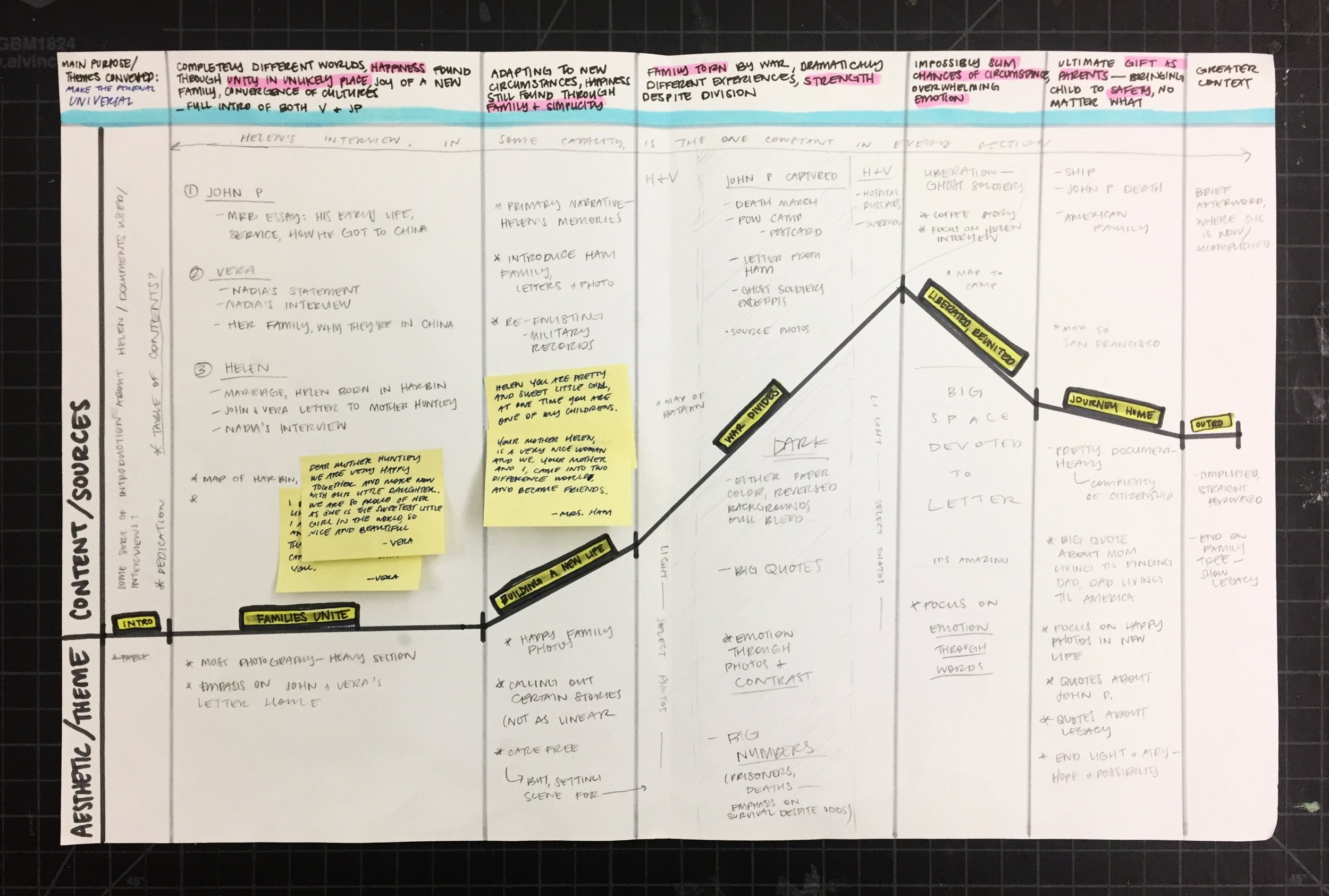Planning of pacing and narrative arc