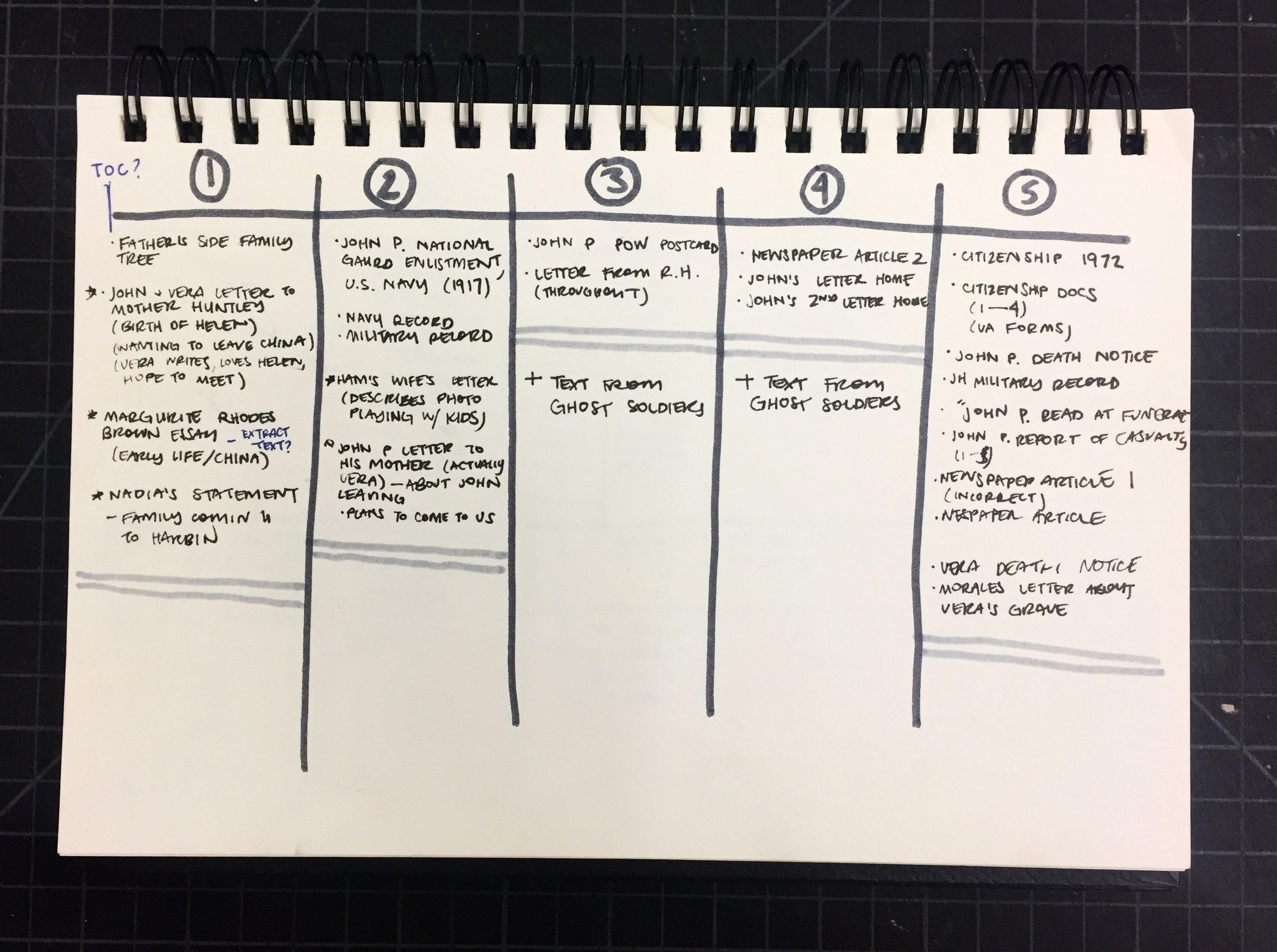 Preliminary content planning dump