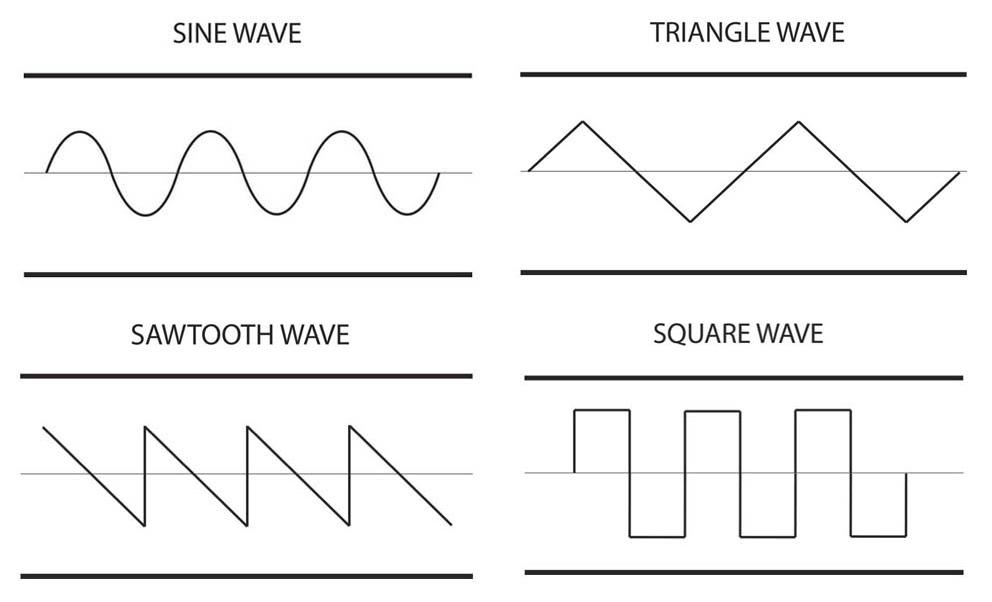 basicwaveforms