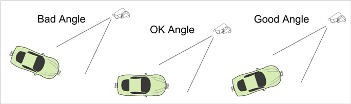 license-plate-capture-angle
