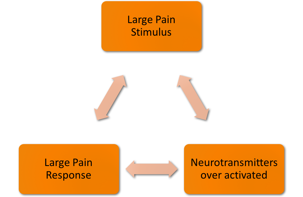 Atypical response to Pain Stimulus