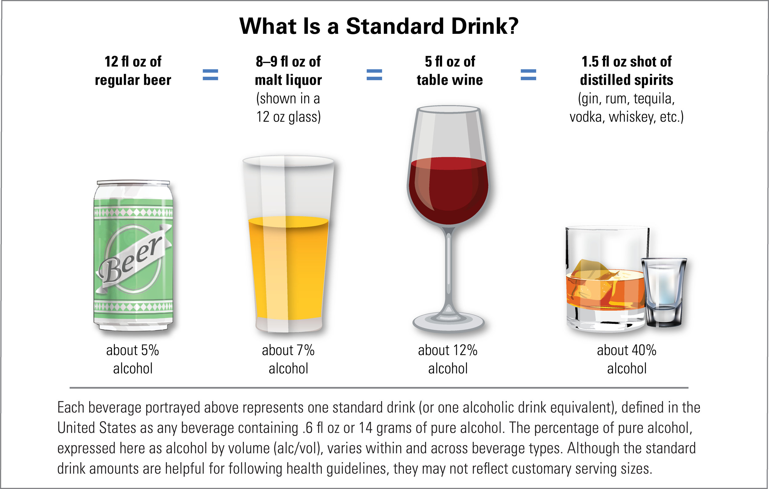 National Institute on Alcohol Abuse and Alcoholism. What is a Standard Drink? Retrieved from    https://www.niaaa.nih.gov/alcohol-health/overview-alcohol-consumption/what-standard-drink   .
