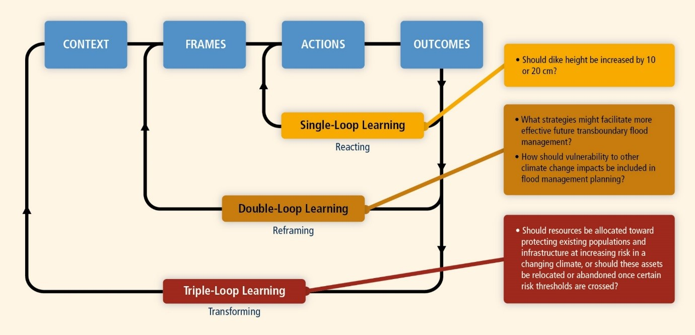 Single-, double-, and triple-loop learning lead to different solutions for managing flood-prone areas (Source:  IPCC 2012 ).