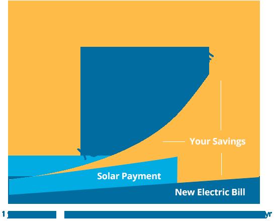 Solar Sales Proposal
