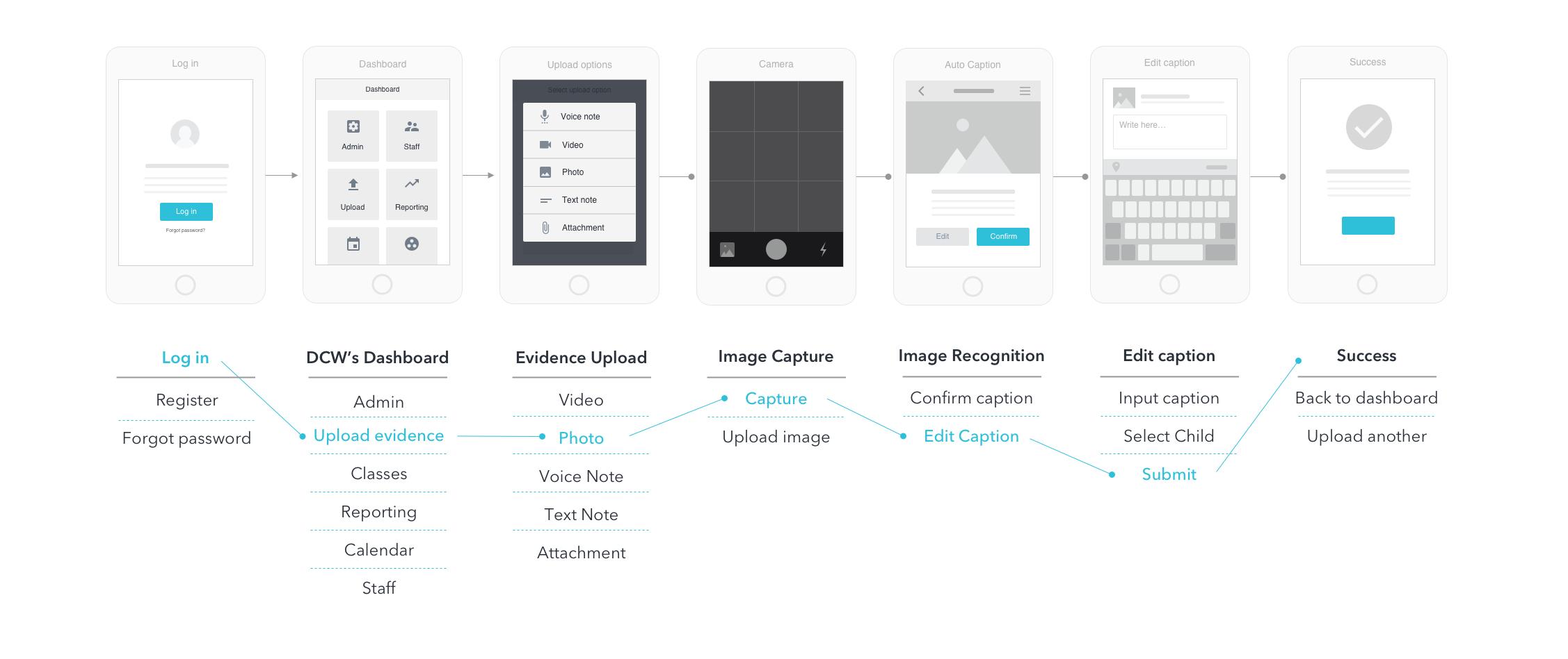 Evidence Upload Flow Copy.jpg
