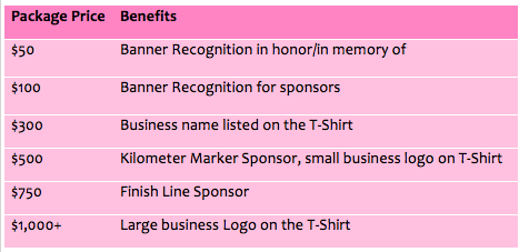 All donations are TAX DEDUCTIBLE. With the purchase of a certain package level, you will also receive the benefits of all the packages below that level.    Any donations made after December 21st are ineligible for sponsorship opportunities.