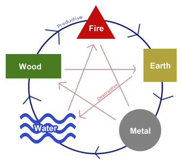 Earth Controls or Weakens Water