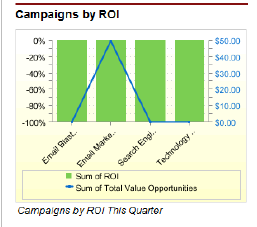 Salesforce-Campaigns-Graphic