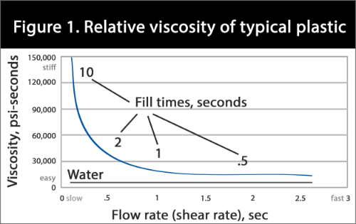 In this graph plotting viscosity vs. shear rate for a typical plastic, we see that plastics change viscosity relative to injection rate (mm/sec or in/sec). To have a stable process, fill time or injection rate must be kept constant.
