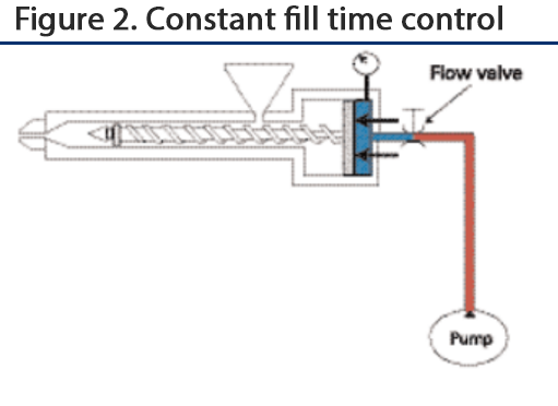 To keep constant fill time, or have velocity control, the machine must have more power available than what it is using; delta P must be maintained and abundant pressure used. This is similar to a car on cruise control.