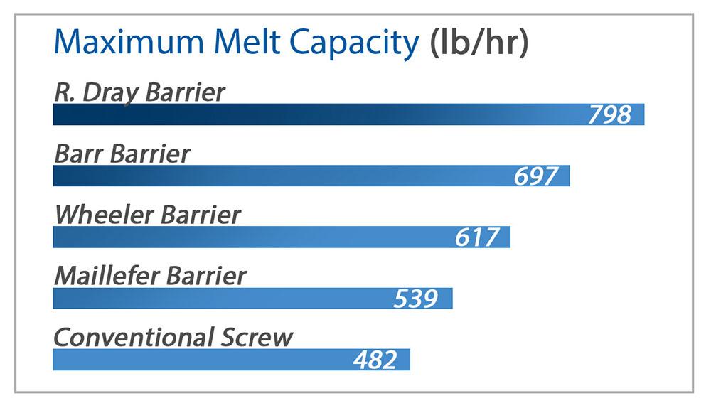 "4.5"" screw diameter processing LDPE - click to enlarge"