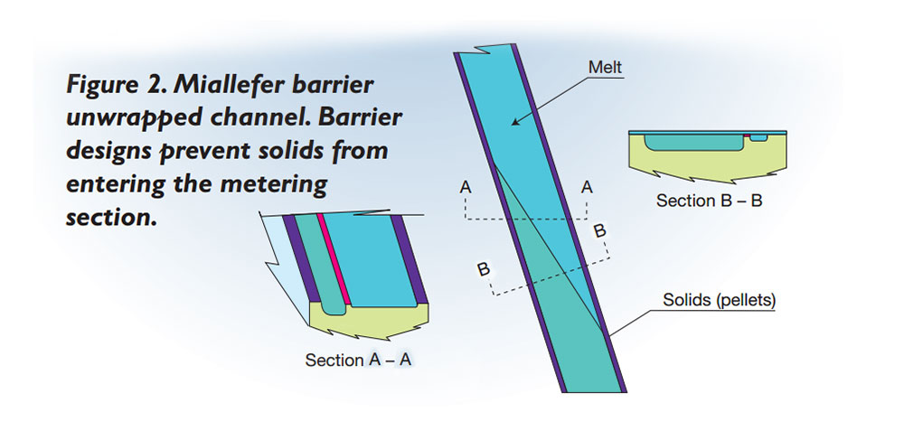 Figure 2 unwrapped Miallefer barrier screw