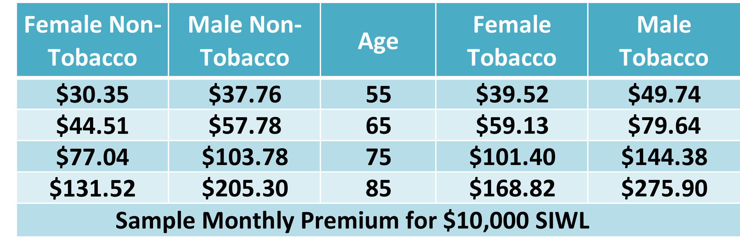 PRCUA Immediate Plan Rates.png