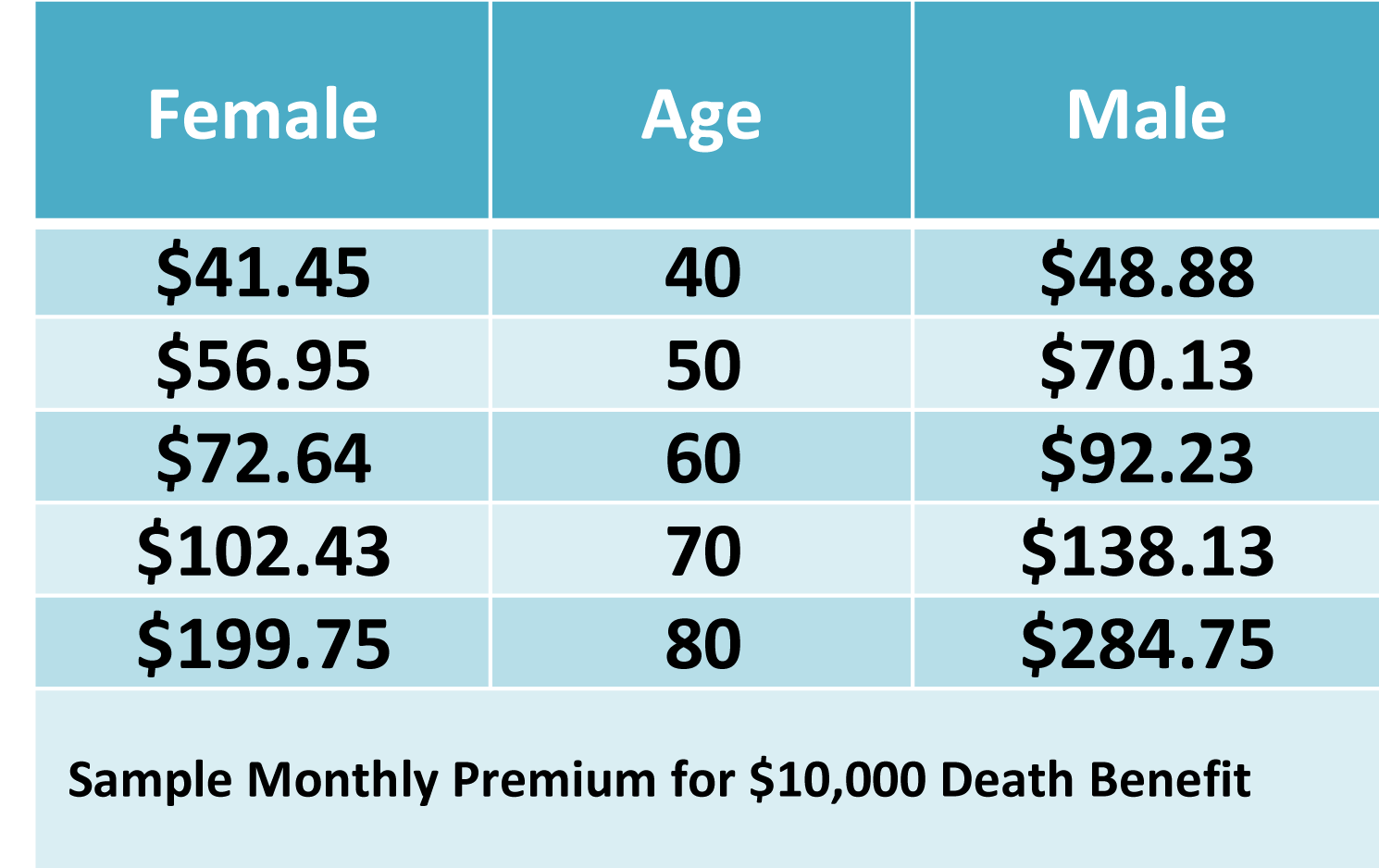 PRCUA Guaranteed Issue Rates.png