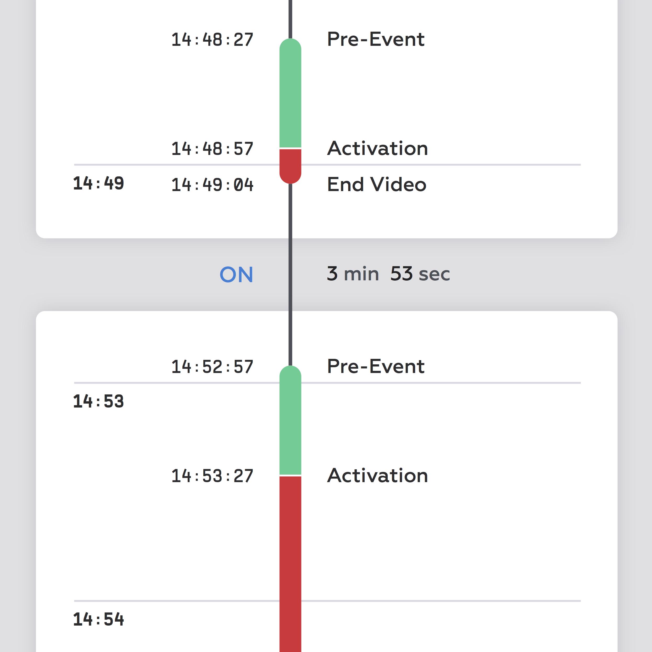 Proportional Timeline Visualization ・ AXON