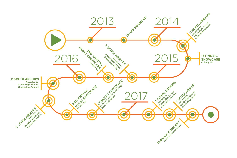 JFMAF Timeline (1).png