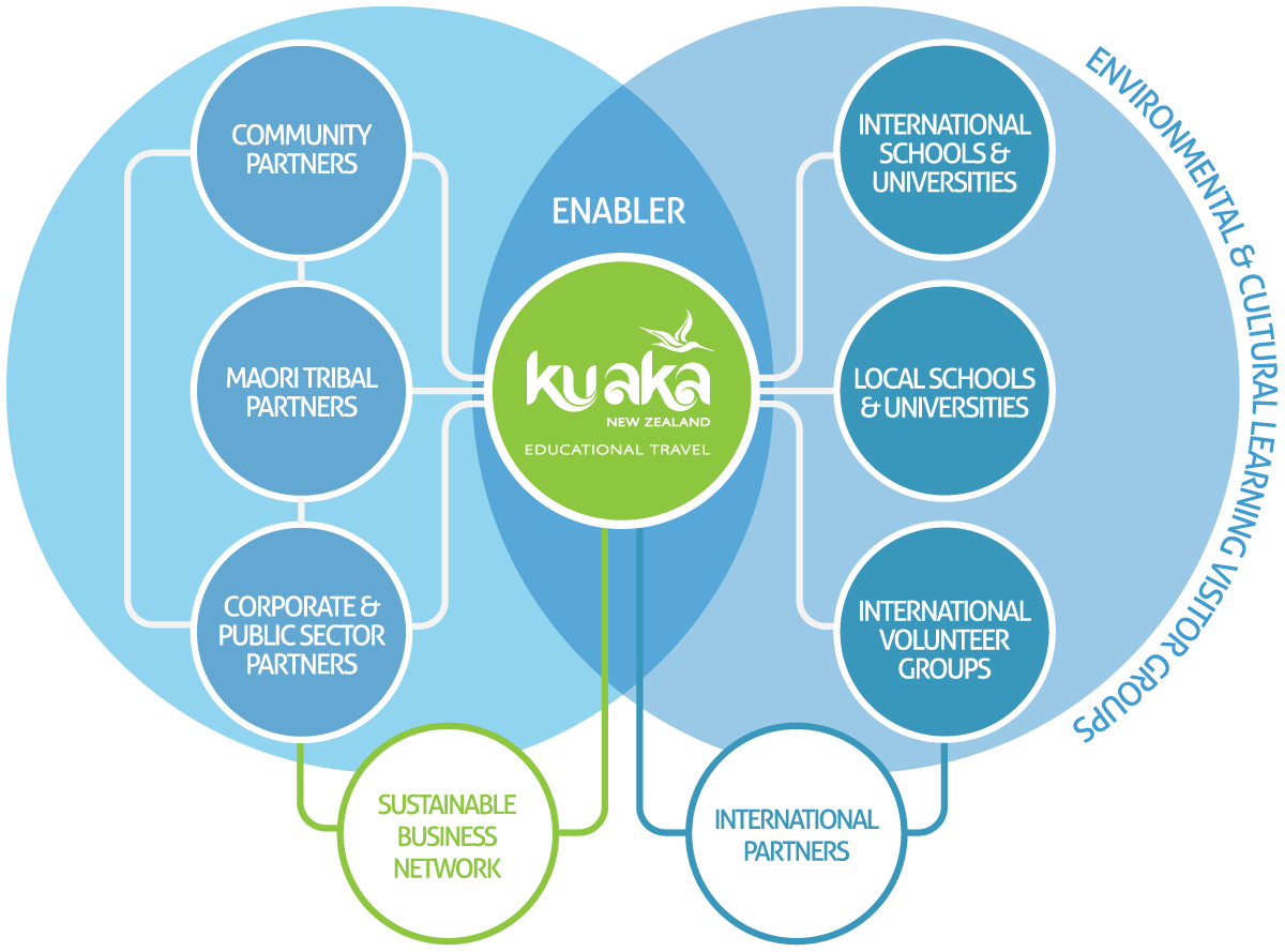 Kuaka NZ Education Travel's Interactive Relationship  Graphic based on Figure 7.5 from Dr Lima's Thesis