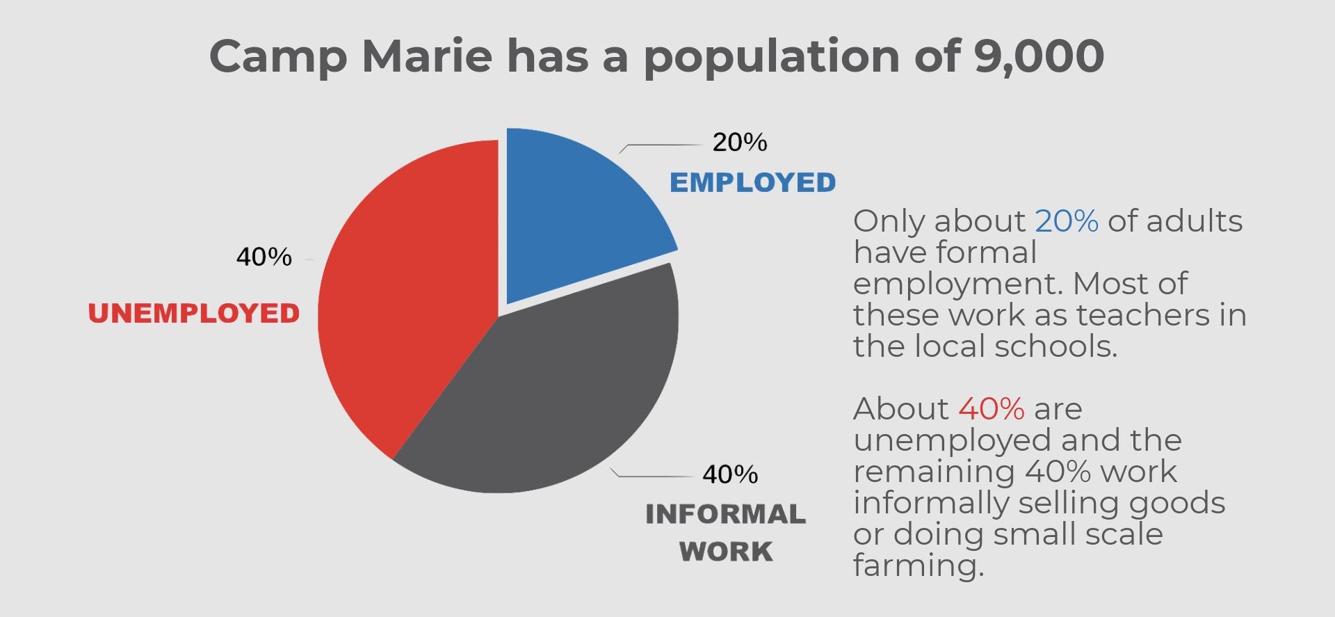 Haiti, Camp Marie, Camp Mary, Population, Employed, Unemployed.