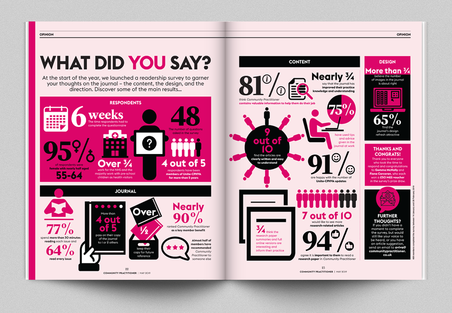 Readership surveys are very popular in membership magazines, I created this spread of stats for Community Practitioner which is one of Redactive's Healthcare titles
