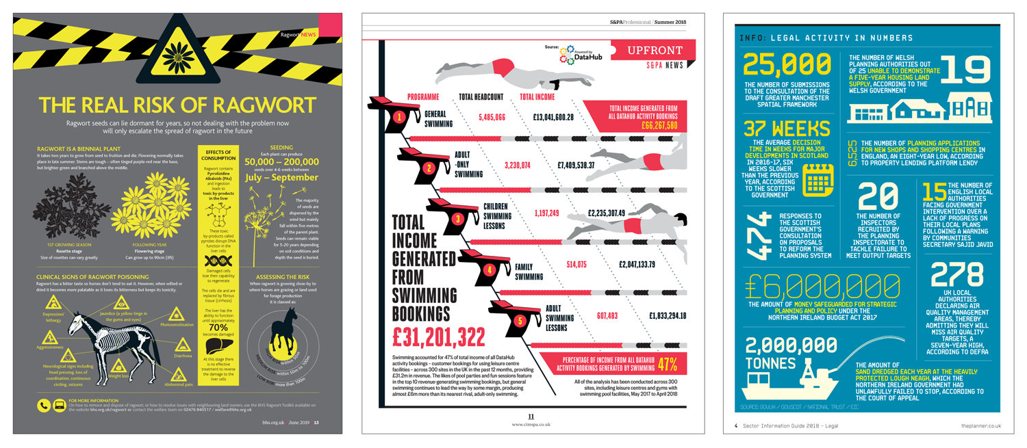 A selection of infographic pages i designed for British Horse- The British Horse Society, S&PA Professional - The sport &physical activity industry magazine and The Planner - The business monthly for planning professionals