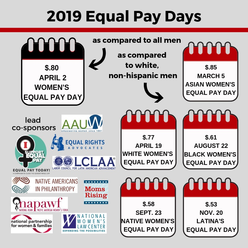 Image credit:  Equal Pay Today .