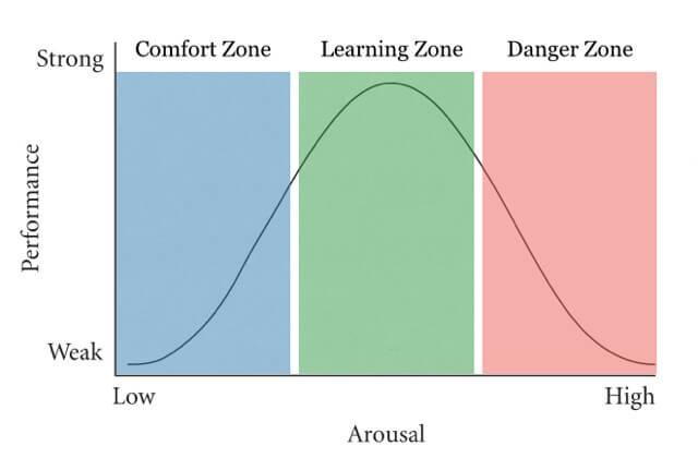 gustavo-different-zones.jpg