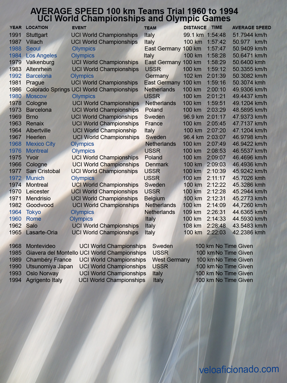 100km teams time trial fastest ever