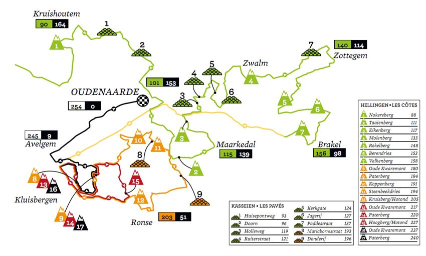 The Climbs Ronde van Vlaanderen 2012
