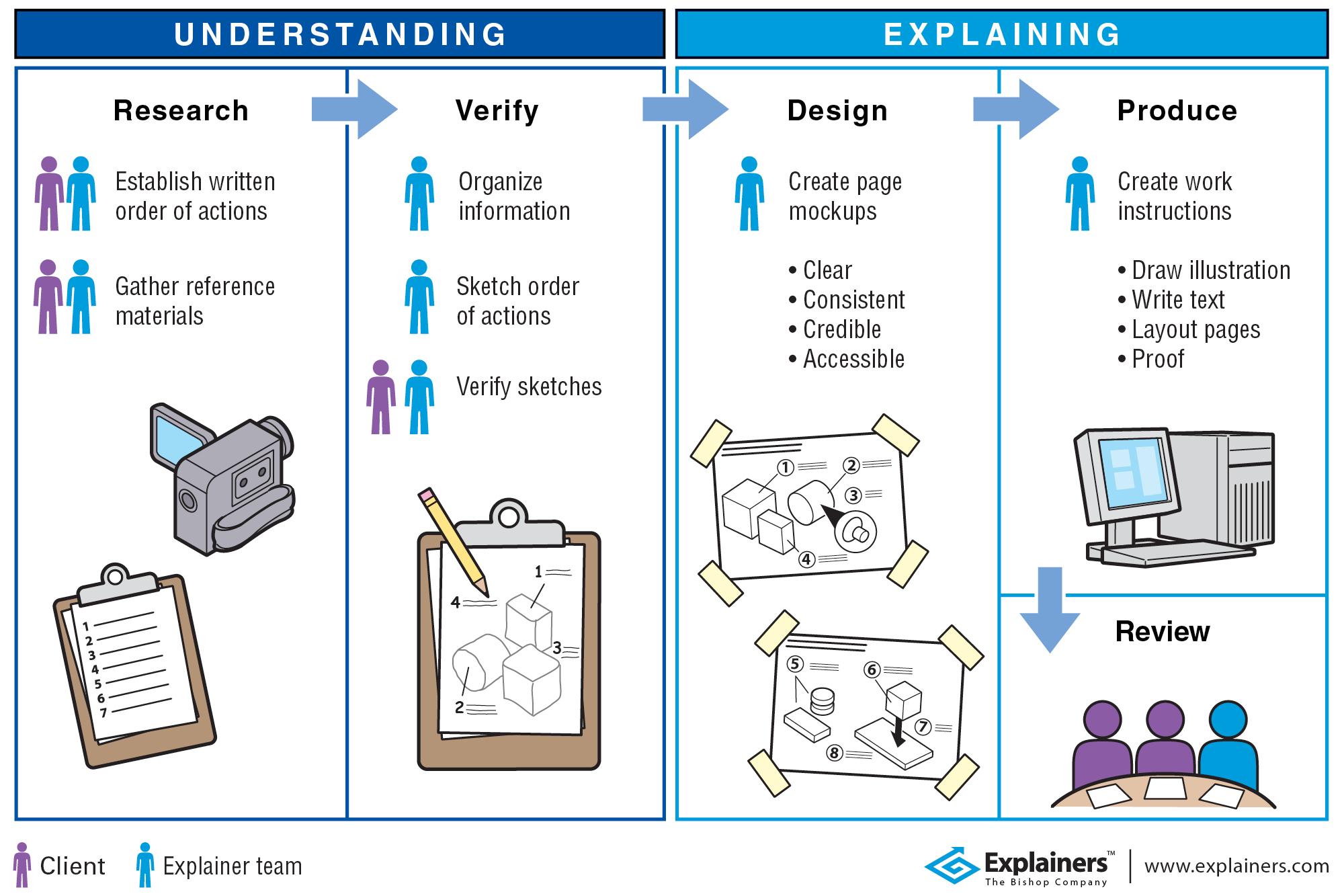Explainers: Process