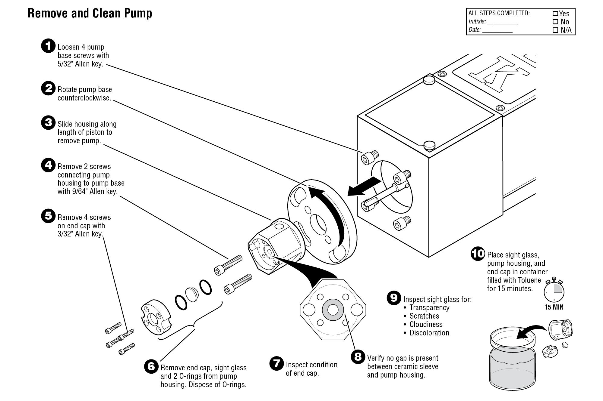 Explainers: Maintenance Procedure