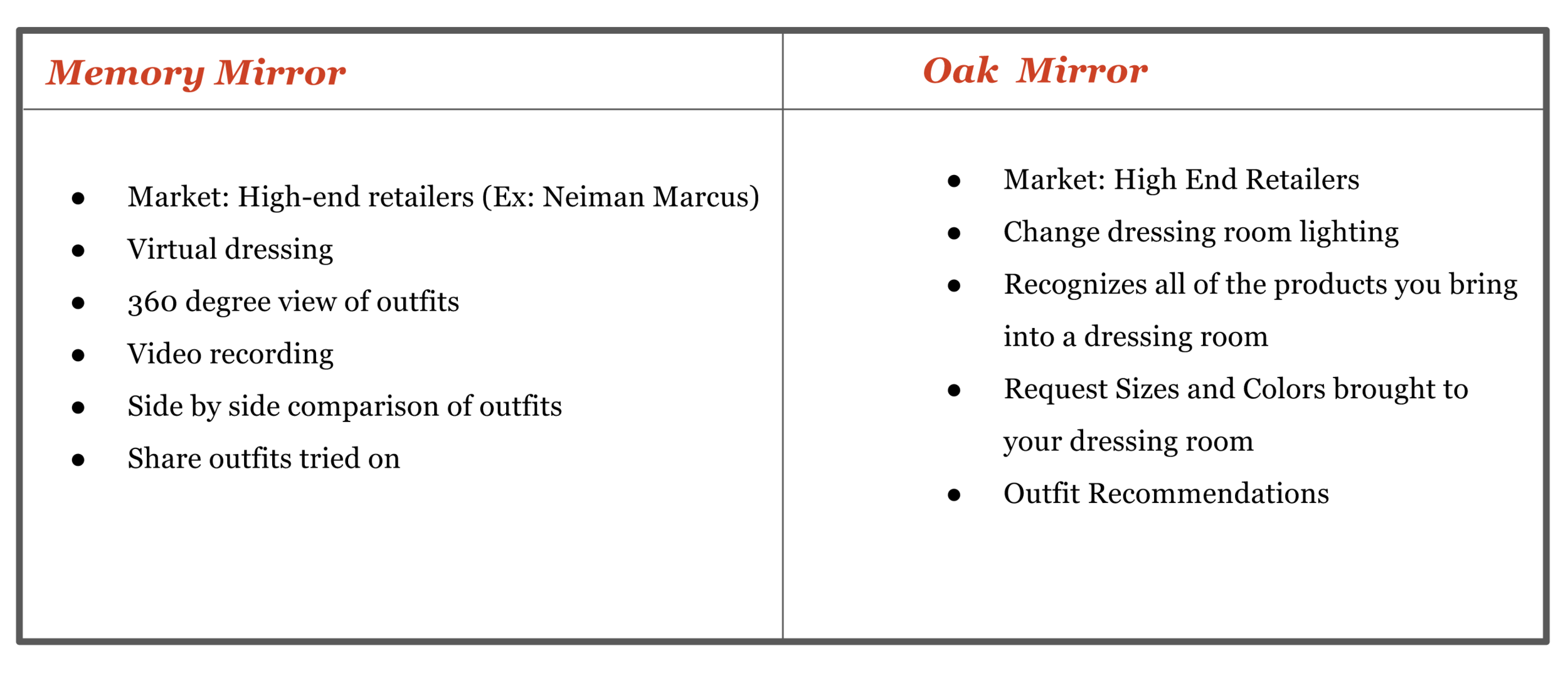 Results from a competitve analysis of two companies catering tot he dressing room space.