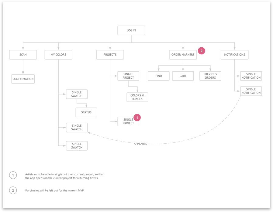 Tentative app flow that came out of the design workshop with my client.