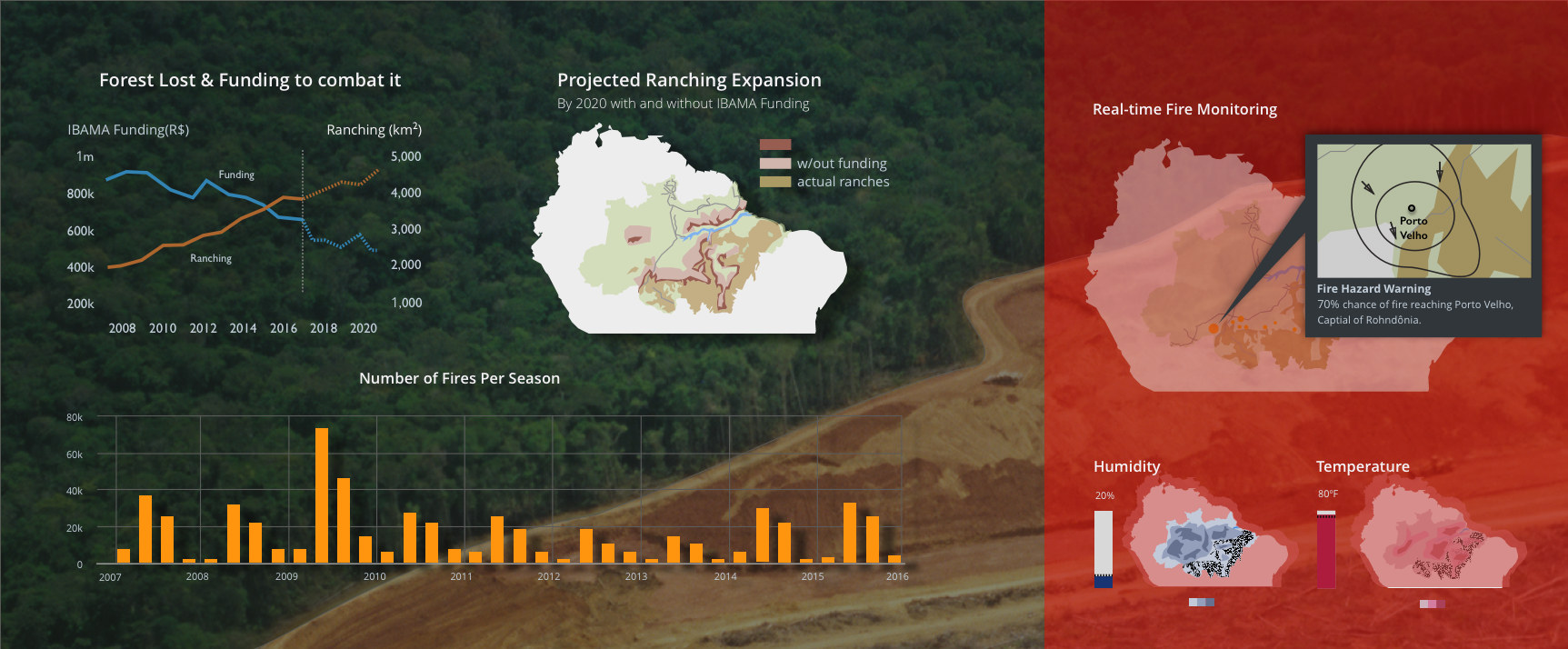 Protecting the Forest  |  Data Viz  -   Visualizing the adverse effects of ranching on deforestation and wildfires in an ambient dashboard.   Learn More