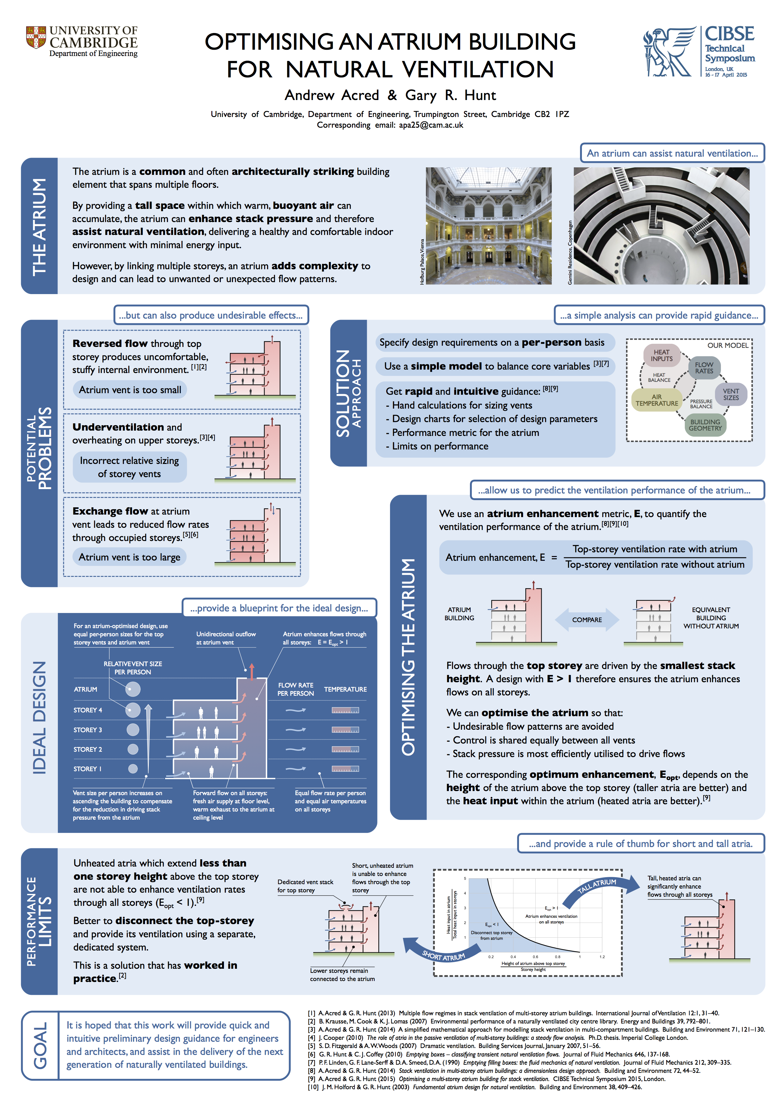 Optimising an atrium building for stack ventilation. Poster for the 2015 CIBSE Technical Symposium at UCL, London.