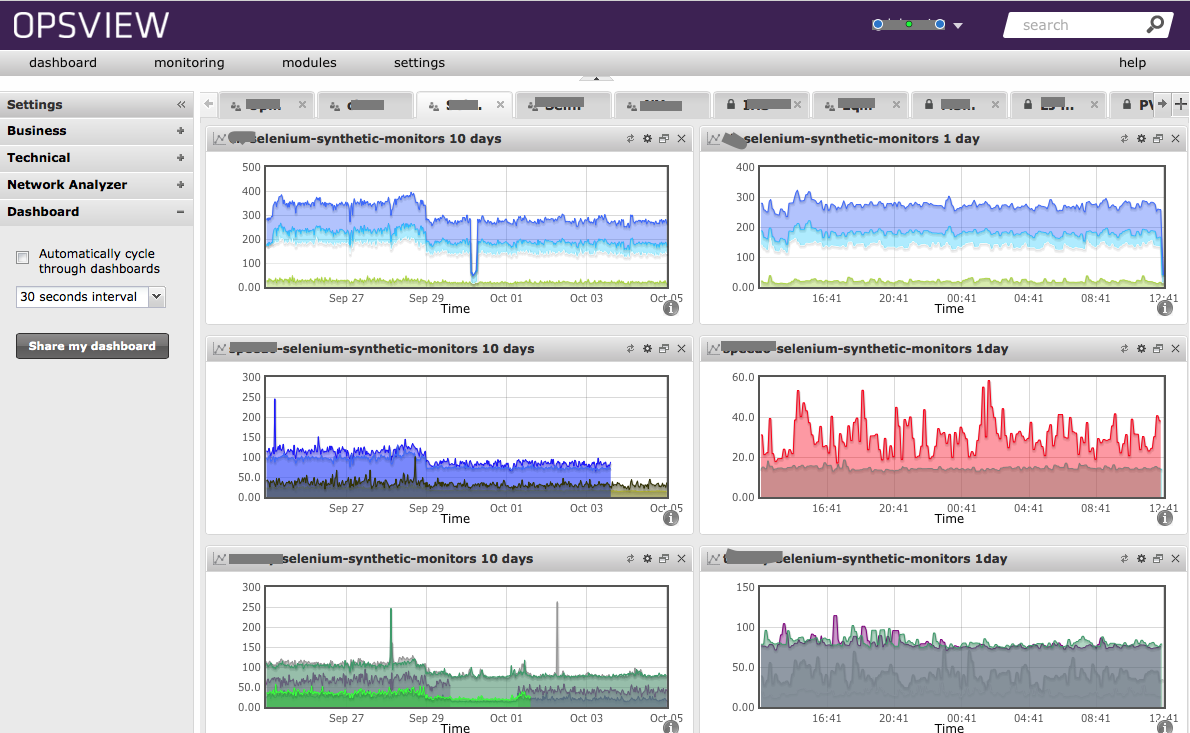Dashboard with user experience monitor response times.