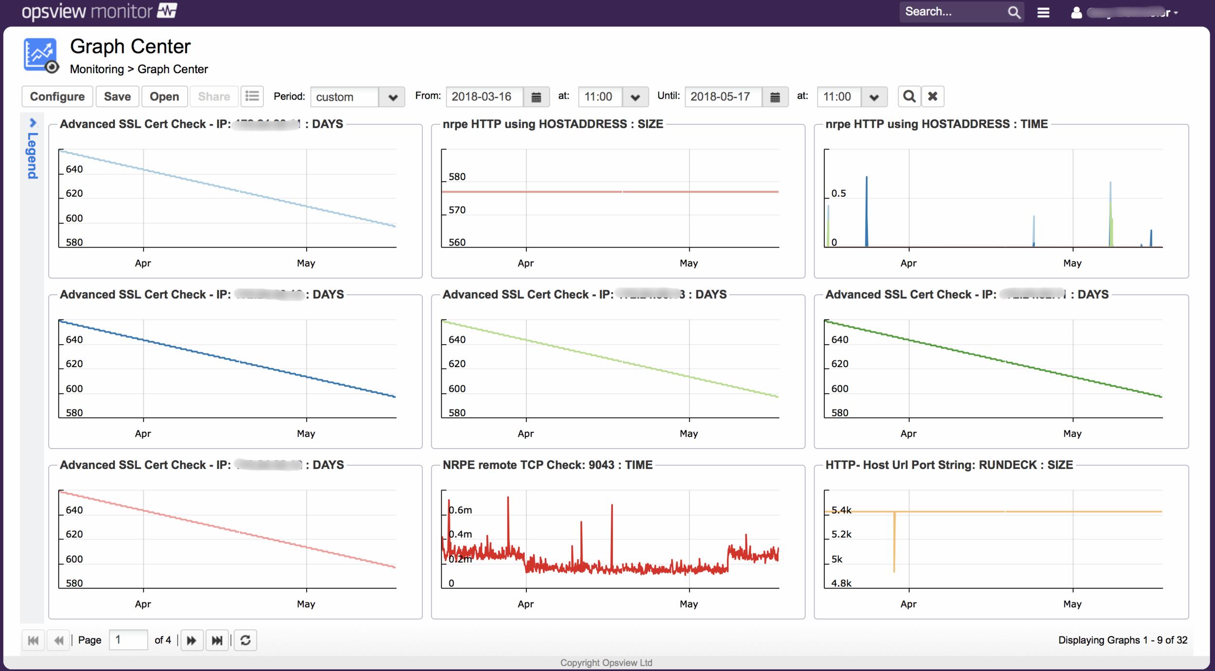 Opsview Monitoring custom dashboard.