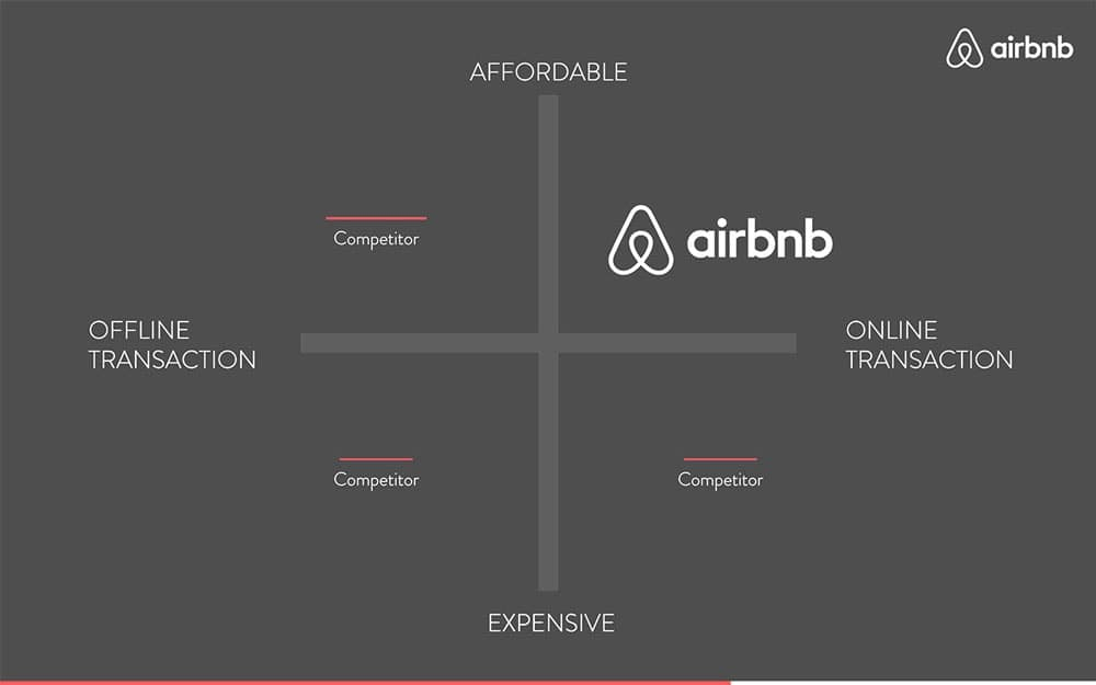airbnb-pitch-deck-template5d24f05b82791f9f3718d808_Airbnb-Pitch-Deck-13.jpg
