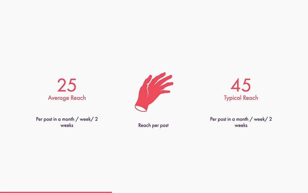 Social-Media-Report-reach-post.jpg