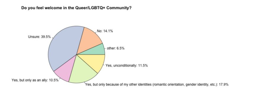 Source: From the  The 2014 AVEN Community Census: Preliminary Findings