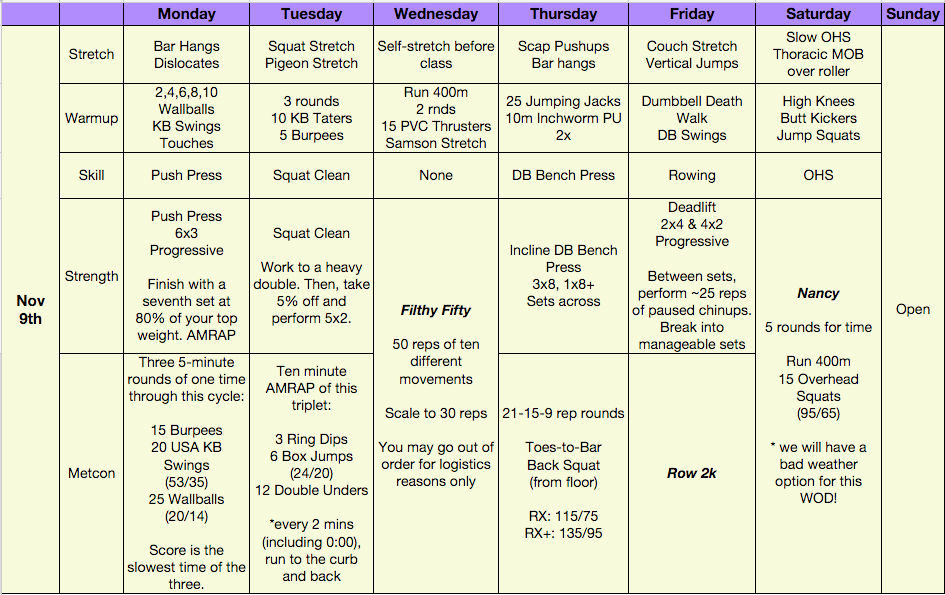 Here's the weekly programming. We're getting to the end few weeks of the strength cycle we've been on and you'll see the reps go down and the weights go up. Hopefully the hypertrophy and general strength work we've done will have increased your limit strength!  I've omitted the cash-outs because we weren't getting to them. I may reinsert those in the future.  Enjoy, and please provide any kindly comments on this programming (including any results you attribute). Thanks!