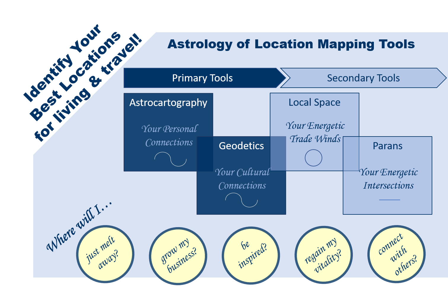 Astrocartography Geodetics Local Space Reading