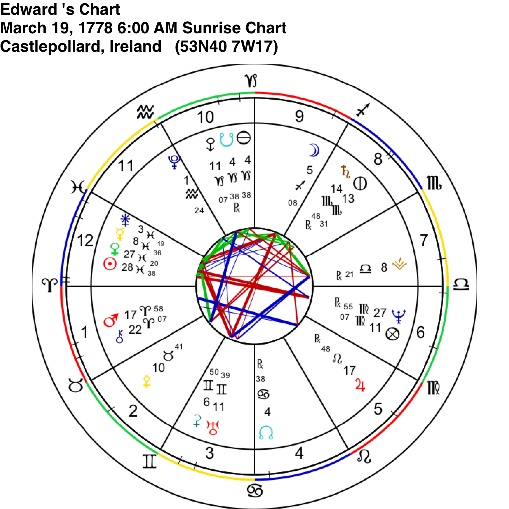 Edward Packenham's birth chart, time unknown, natural houses. Astrograph Software.
