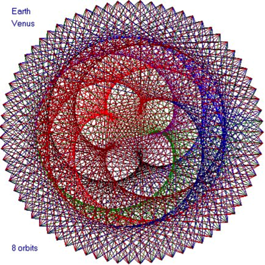 Venus' path around the sun that forms Pentagram. From Arielle Guttman's  website . She has pioneered an extraordinary reinterpretation of Venus.