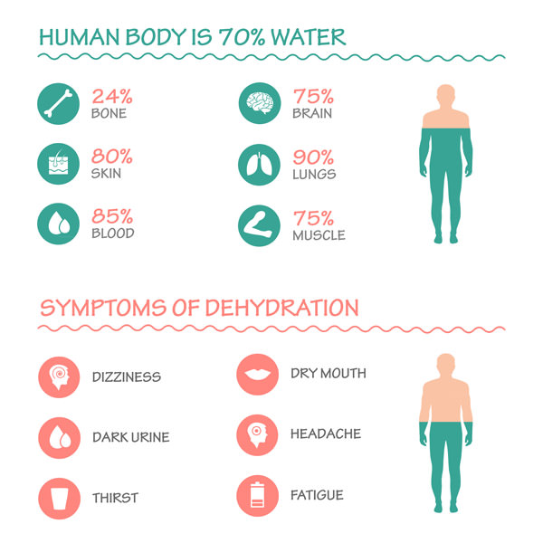 Symptoms of Dehydration